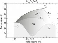lbco-phase-diag-v2-gray-800